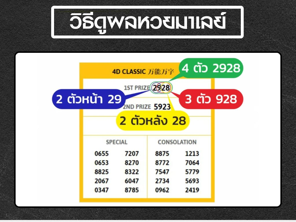 Malaysian lottery results